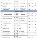 ΑΠΟΤΕΛΕΣΜΑΤΑ-ΣΤΙΒΟΣ-26-7-1