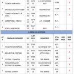 ΑΠΟΤΕΛΕΣΜΑΤΑ-ΣΤΙΒΟΣ-26-7-4