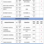 ΑΠΟΤΕΛΕΣΜΑΤΑ-ΣΤΙΒΟΣ-26-7-5
